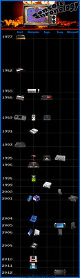 Video game console chronology