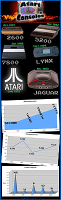 Atari console facts and stats