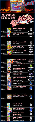 Kirby Chronology - a visual look at release dates and consoles who've hosted Nintendo's pink puffball